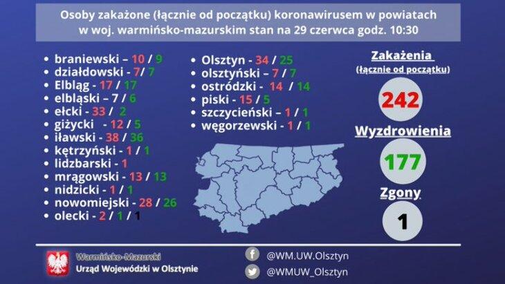 Warmińsko-Mazurskie (242)