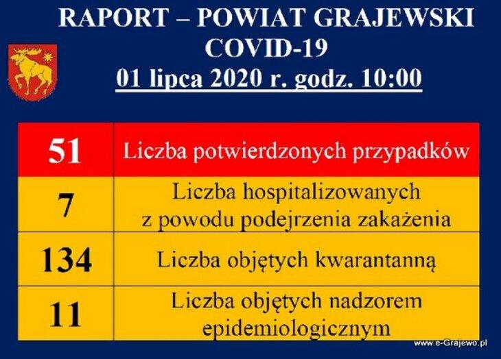 Powiat: Raport Covid19 - 29.09