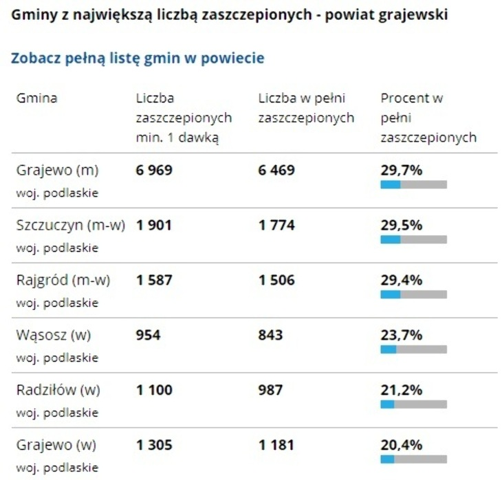 Które gminy osiągnęły najwyższy procent wyszczepienia swoich mieszkańców?